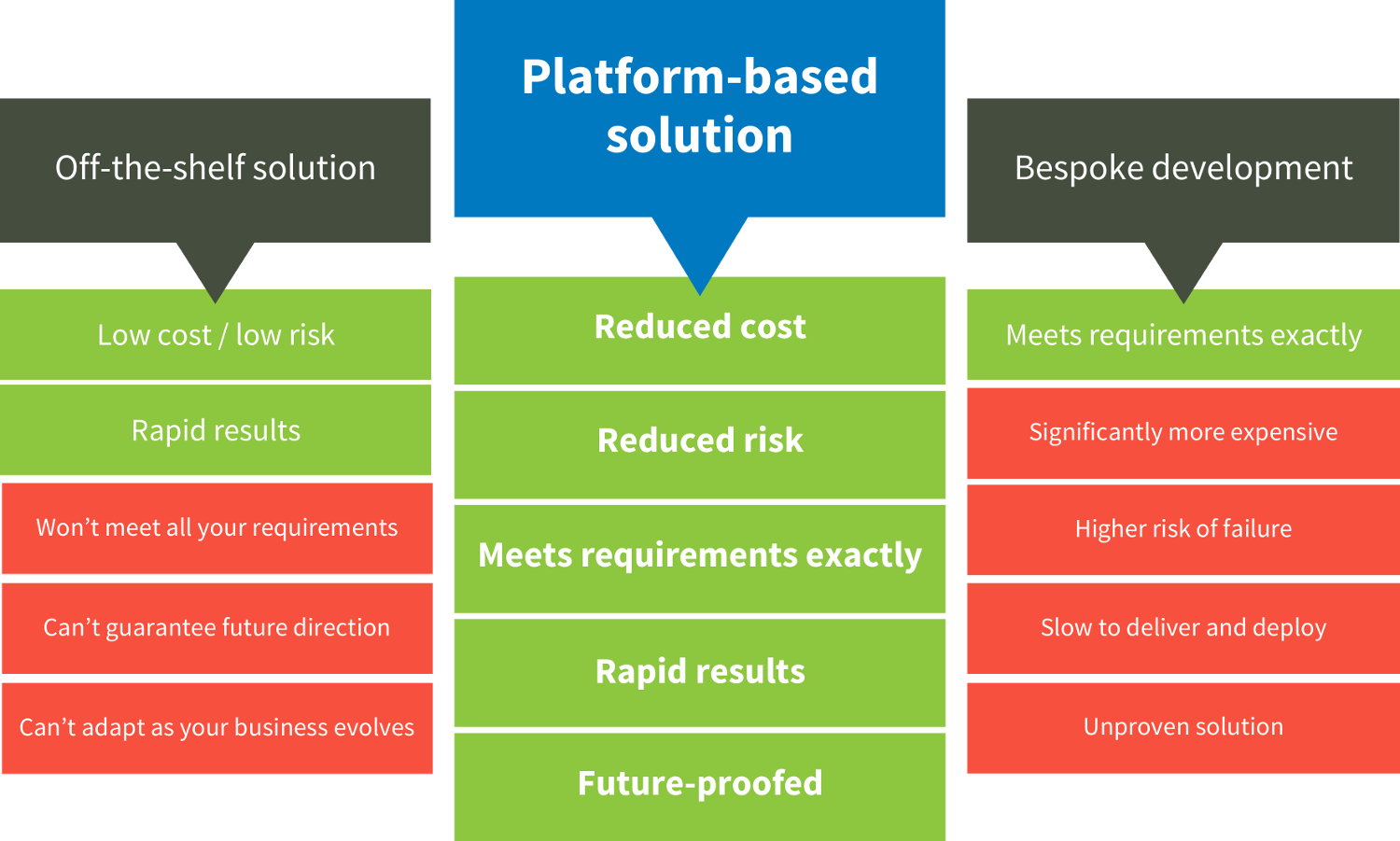Platform-based development